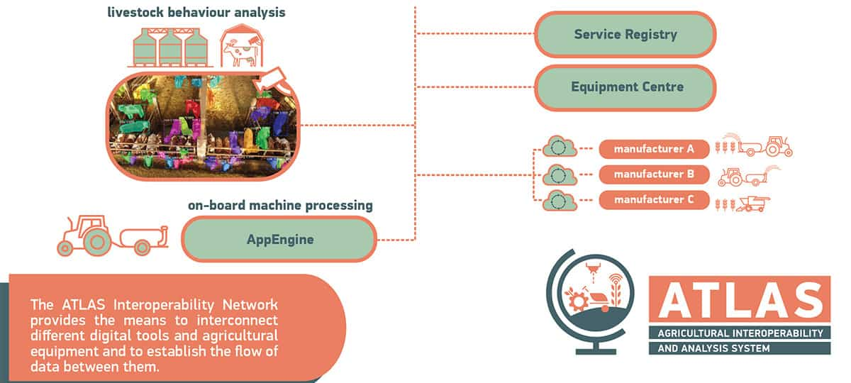 INTEROPERABILITY OF SENSORS, MACHINES AND DATA PROCESSING SERVICES IN THE AGRICULTURAL SECTOR
